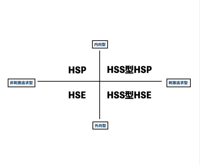 HSPの分類|HSSとHSEの違い